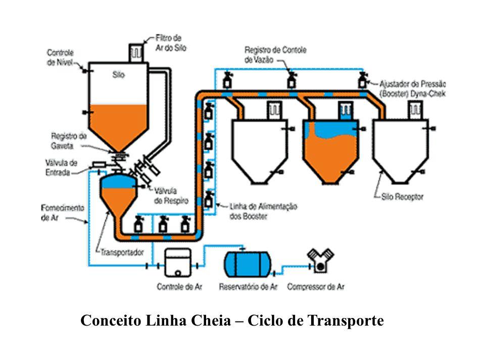 Conceito Linha Cheia – Ciclo de Transporte