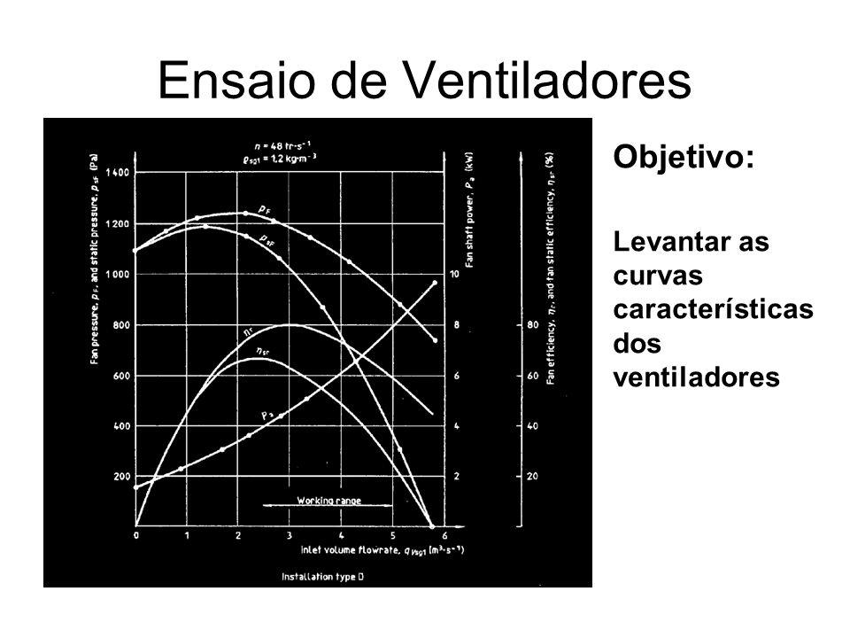 Ensaio de Ventiladores Objetivo: Levantar as curvas características dos ventiladores