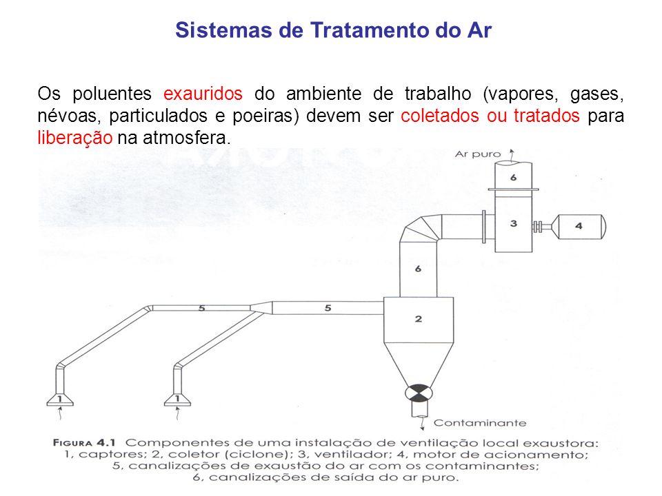 Sistemas de Tratamento do Ar Os poluentes exauridos do ambiente de trabalho (vapores, gases, névoas, particulados e poeiras) devem ser coletados ou tr