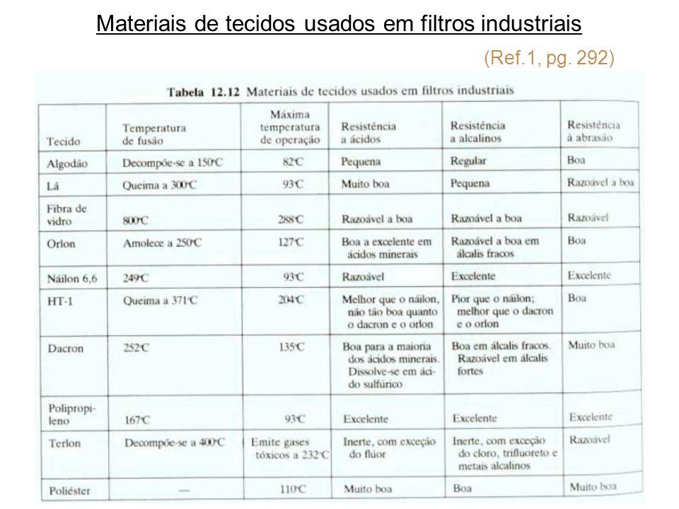 Materiais de tecidos usados em filtros industriais (Ref.1, pg. 292)