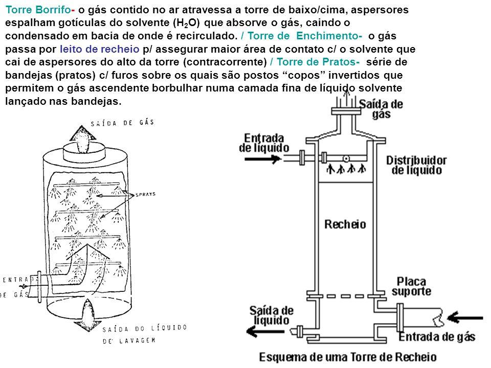 Lavador de Gases - Câmara de Borrifo Torre Borrifo- o gás contido no ar atravessa a torre de baixo/cima, aspersores espalham gotículas do solvente (H