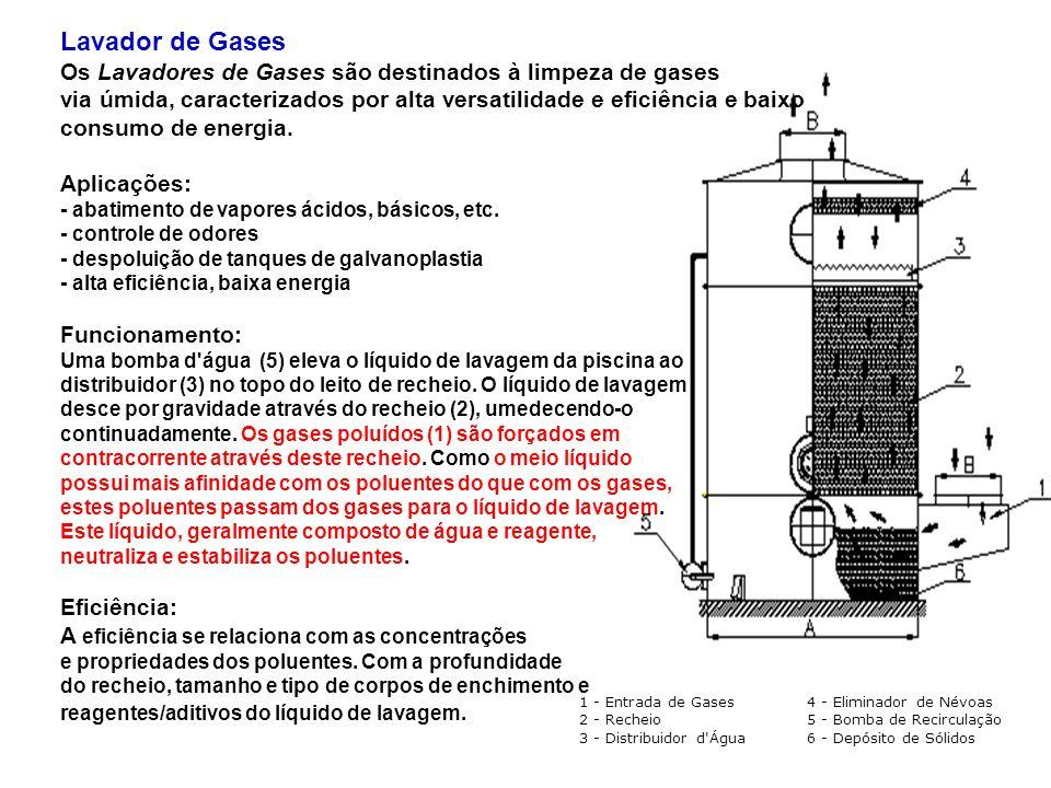 Lavador de Gases Os Lavadores de Gases são destinados à limpeza de gases via úmida, caracterizados por alta versatilidade e eficiência e baixo consumo