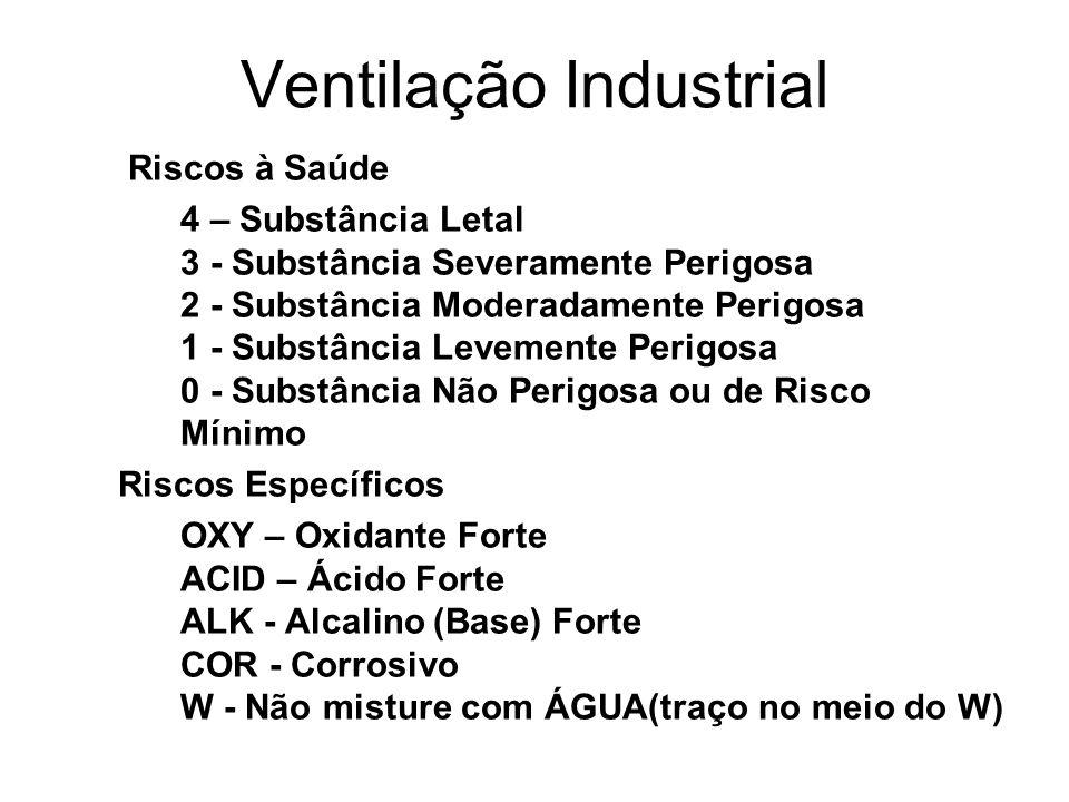 Ventilação Industrial Riscos à Saúde 4 – Substância Letal 3 - Substância Severamente Perigosa 2 - Substância Moderadamente Perigosa 1 - Substância Lev