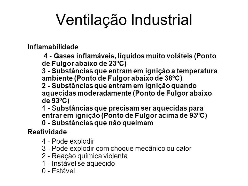 Ventilação Industrial Inflamabilidade 4 - Gases inflamáveis, líquidos muito voláteis (Ponto de Fulgor abaixo de 23ºC) 3 - Substâncias que entram em ig