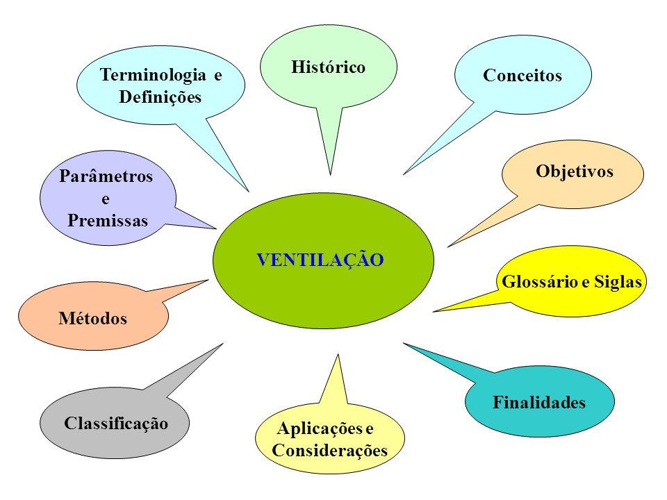 Métodos Classificação VENTILAÇÃO Aplicações e Considerações Histórico Conceitos Objetivos Glossário e Siglas Finalidades Parâmetros e Premissas Termin