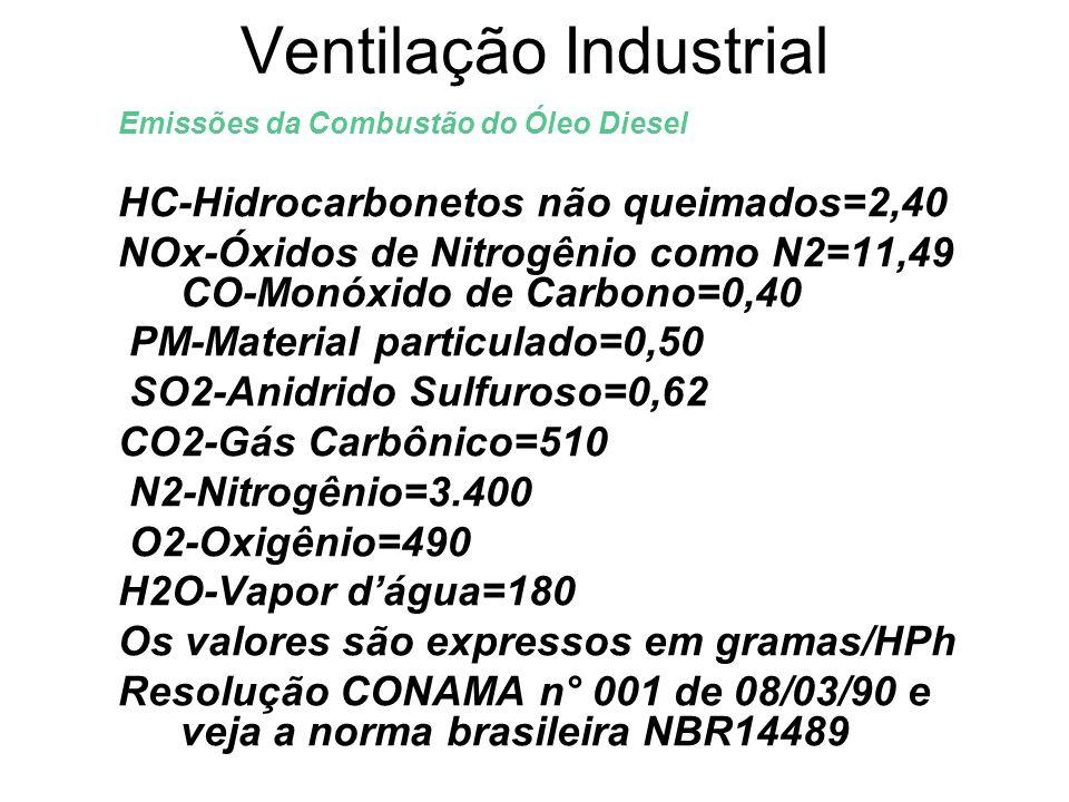 Ventilação Industrial Emissões da Combustão do Óleo Diesel HC-Hidrocarbonetos não queimados=2,40 NOx-Óxidos de Nitrogênio como N2=11,49 CO-Monóxido de