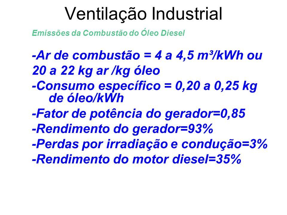Ventilação Industrial Emissões da Combustão do Óleo Diesel -Ar de combustão = 4 a 4,5 m³/kWh ou 20 a 22 kg ar /kg óleo -Consumo específico = 0,20 a 0,
