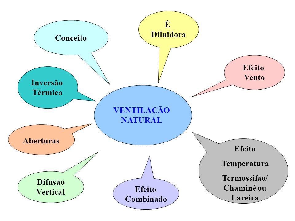 Aberturas Difusão Vertical VENTILAÇÃO NATURAL Efeito Combinado É Diluidora Efeito Vento Efeito Temperatura Termossifão/ Chaminé ou Lareira Inversão Té