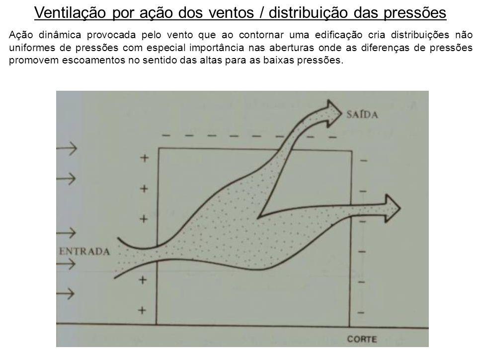 Ventilação por ação dos ventos / distribuição das pressões Ação dinâmica provocada pelo vento que ao contornar uma edificação cria distribuições não u