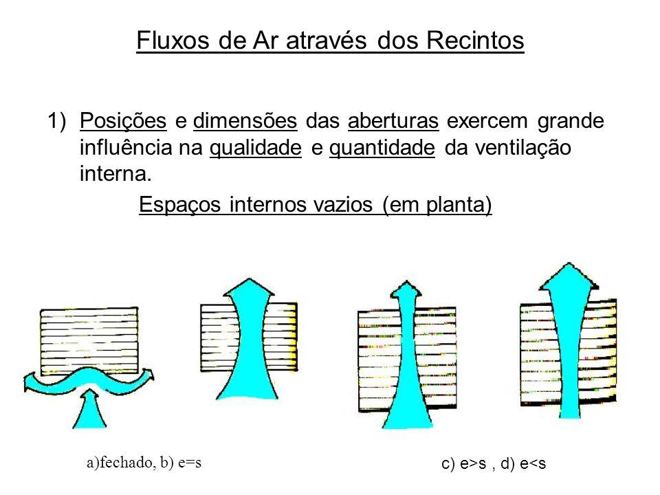 Fluxos de Ar através dos Recintos 1)Posições e dimensões das aberturas exercem grande influência na qualidade e quantidade da ventilação interna. Espa