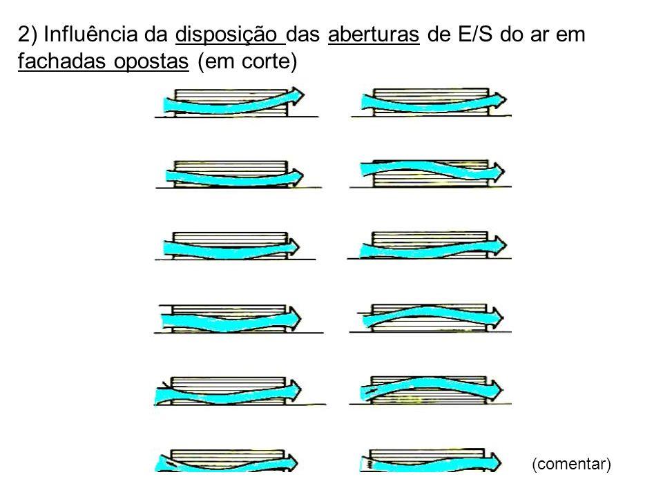 2) Influência da disposição das aberturas de E/S do ar em fachadas opostas (em corte) (comentar)