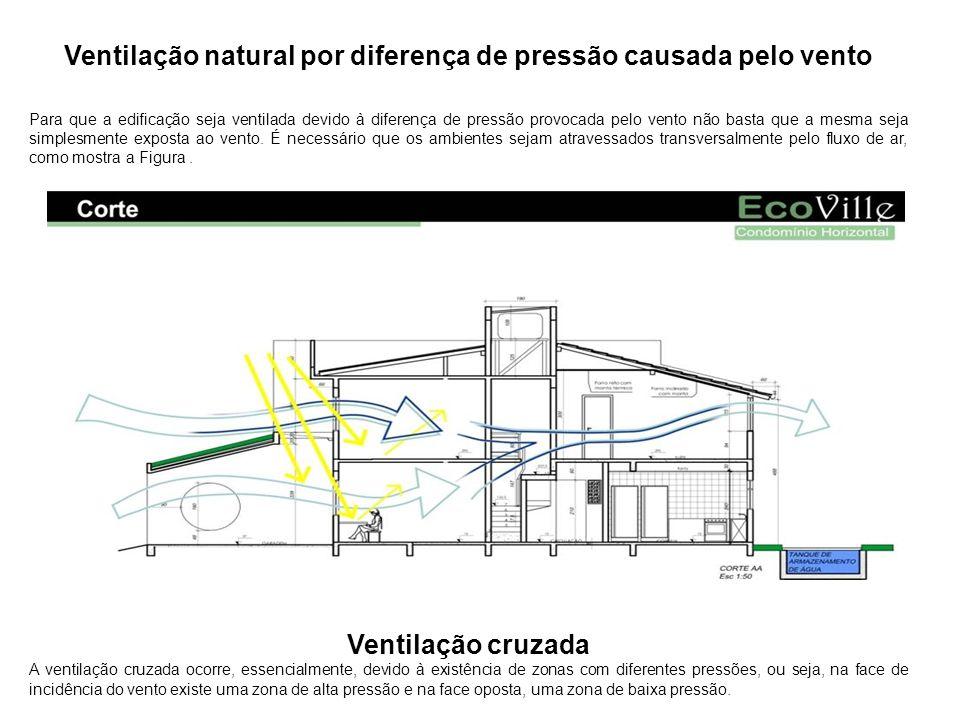 Ventilação natural por diferença de pressão causada pelo vento Para que a edificação seja ventilada devido à diferença de pressão provocada pelo vento