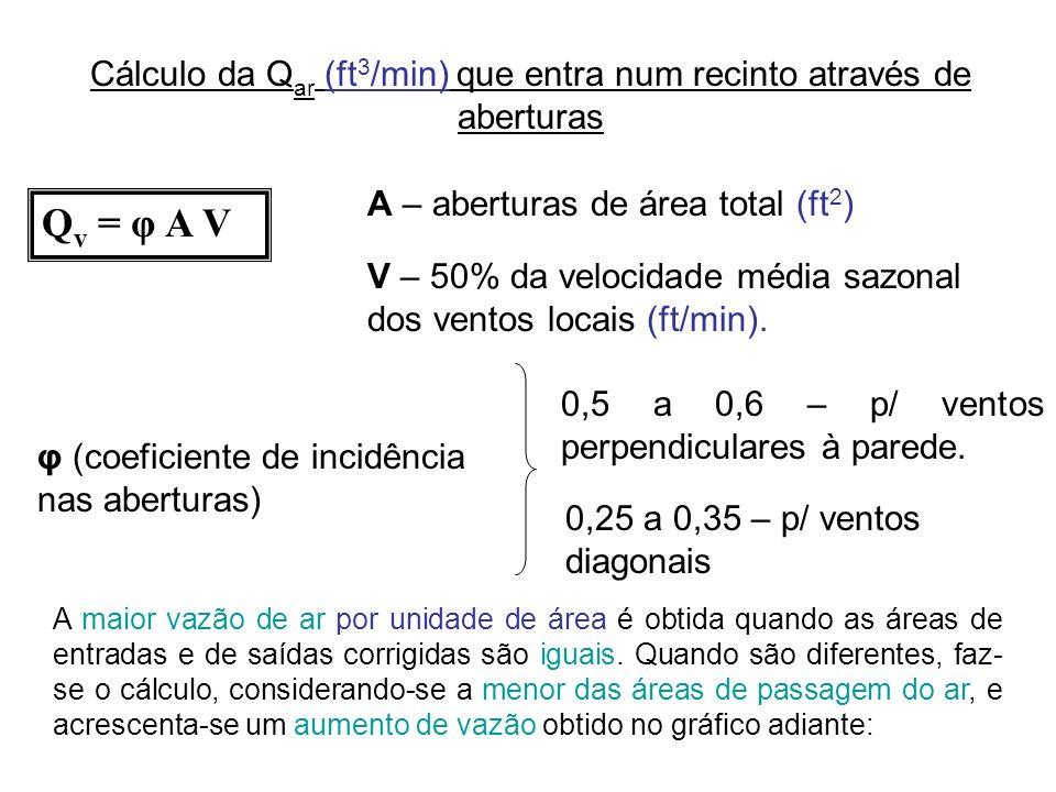 Cálculo da Q ar (ft 3 /min) que entra num recinto através de aberturas Q v = φ A V A – aberturas de área total (ft 2 ) V – 50% da velocidade média saz