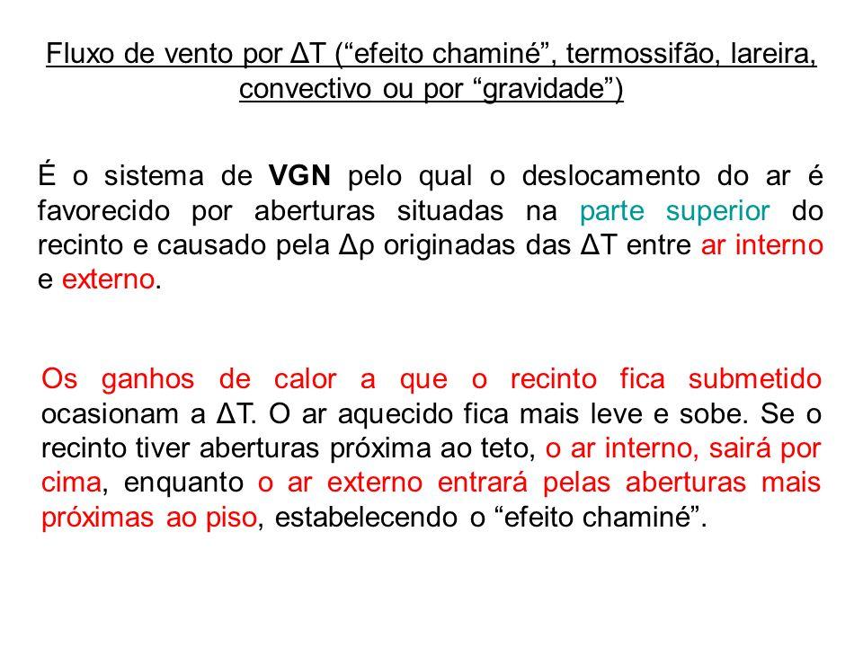 Fluxo de vento por ΔT (efeito chaminé, termossifão, lareira, convectivo ou por gravidade) É o sistema de VGN pelo qual o deslocamento do ar é favoreci