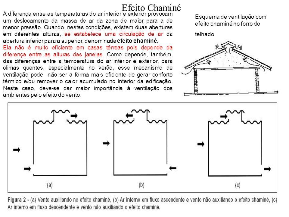 Efeito Chaminé Esquema de ventilação com efeito chaminé no forro do telhado A diferença entre as temperaturas do ar interior e exterior provocam um de