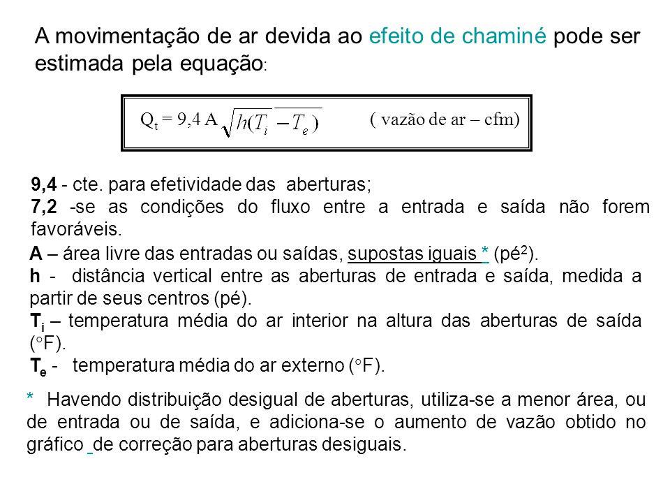 A – área livre das entradas ou saídas, supostas iguais * (pé 2 ). h - distância vertical entre as aberturas de entrada e saída, medida a partir de seu