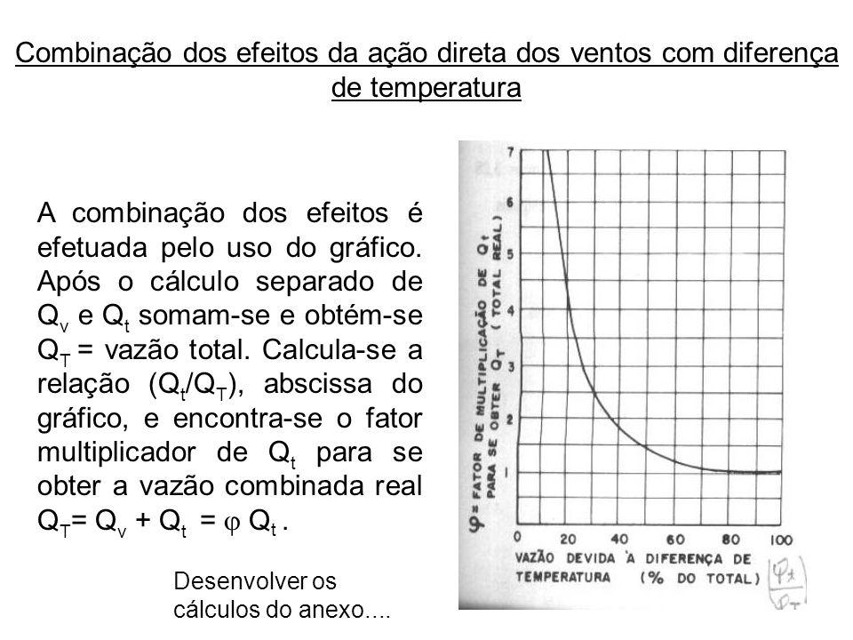 Combinação dos efeitos da ação direta dos ventos com diferença de temperatura A combinação dos efeitos é efetuada pelo uso do gráfico. Após o cálculo