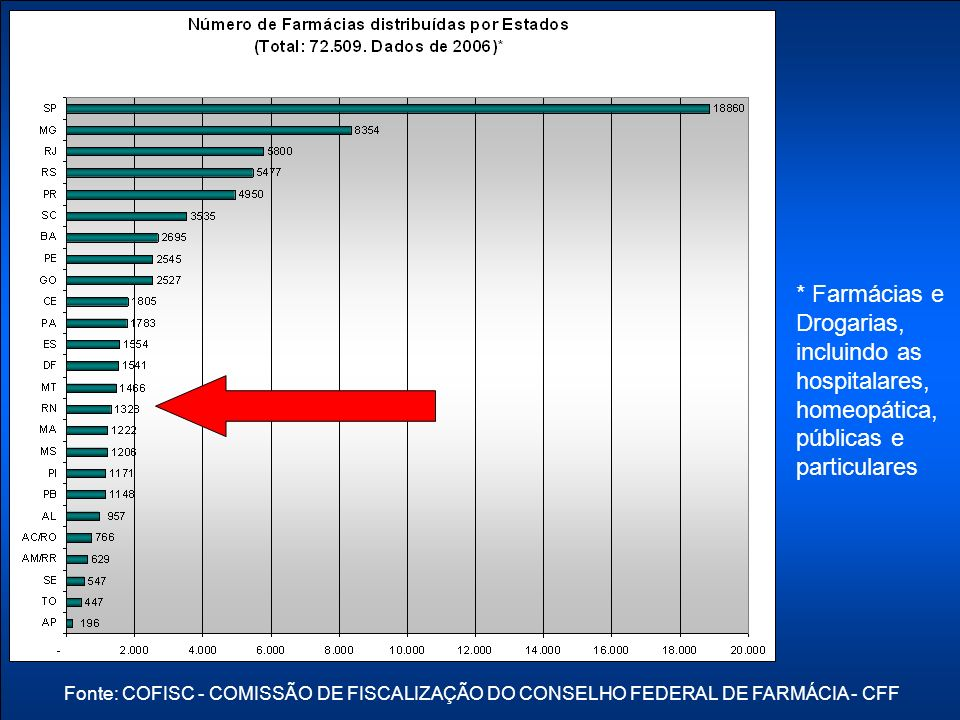 Programa Farmácias Notificadoras Fonte: COFISC - COMISSÃO DE FISCALIZAÇÃO DO CONSELHO FEDERAL DE FARMÁCIA - CFF
