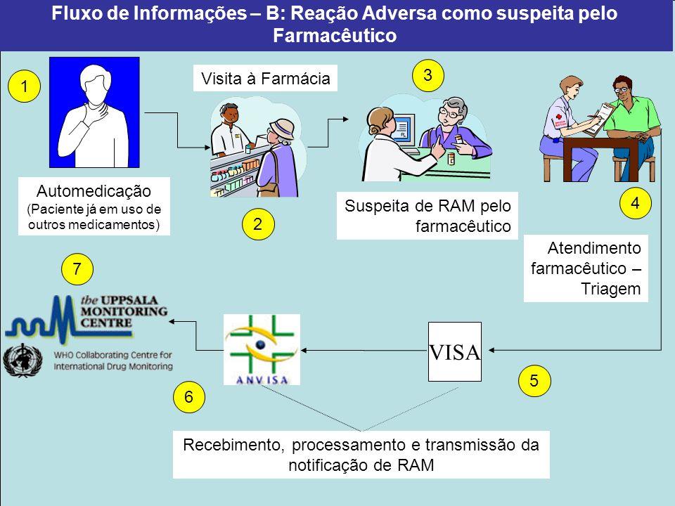 Programa Farmácias Notificadoras Fluxo de Informações – A: Reação Adversa como queixa do paciente Atendimento médico Prescrição médica Visita à Farmác
