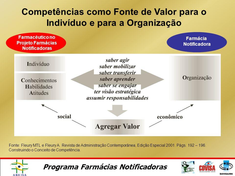 Competências como Fonte de Valor para o Indivíduo e para a Organização Fonte: Fleury MTL e Fleury A.