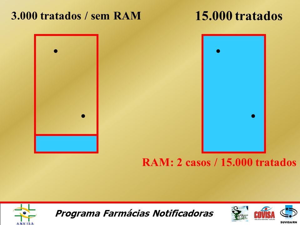 Programa Farmácias Notificadoras RAM: 2 casos / 15.000 tratados 3.000 tratadosRAM: 0 casos
