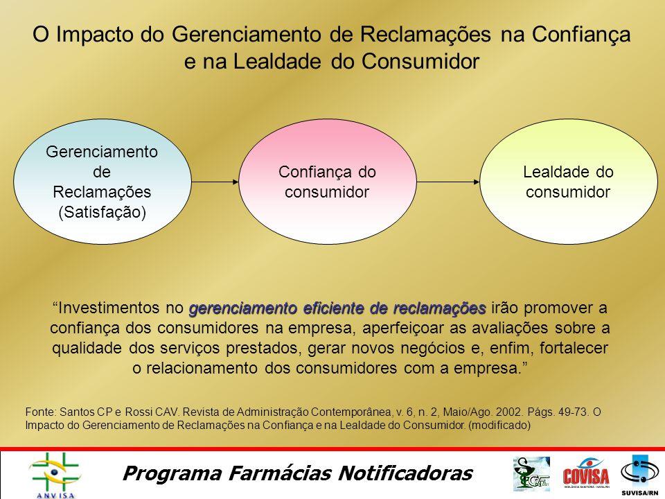 Programa Farmácias Notificadoras Gerenciamento de Reclamações (Satisfação) Confiança do consumidor Lealdade do consumidor O Impacto do Gerenciamento de Reclamações na Confiança e na Lealdade do Consumidor Fonte: Santos CP e Rossi CAV.