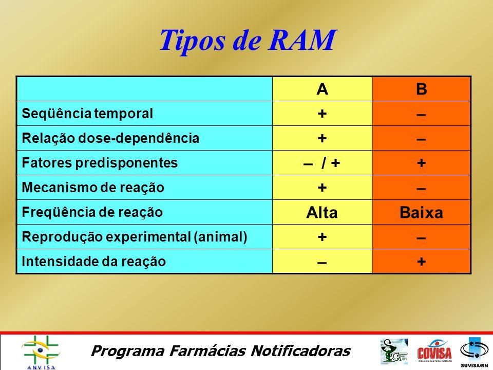 Programa Farmácias Notificadoras Tipo Gravidade Expectativa Causalidade Classificação da RAM