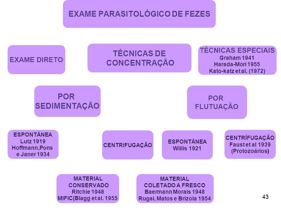 43 EXAME PARASITOLÓGICO DE FEZES EXAME DIRETO TÉCNICAS DE CONCENTRAÇÃO POR SEDIMENTAÇÃO ESPONTÂNEA Lutz 1919 Hoffmann,Pons e Janer 1934 CENTRIFUGAÇÃO