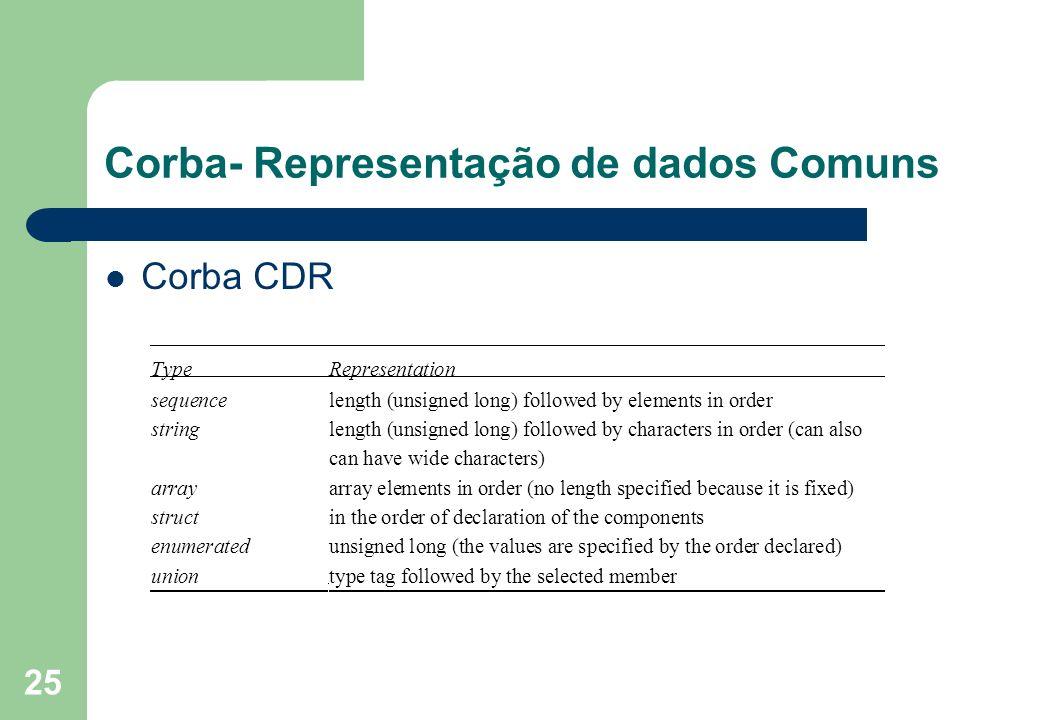 25 Corba- Representação de dados Comuns Corba CDR