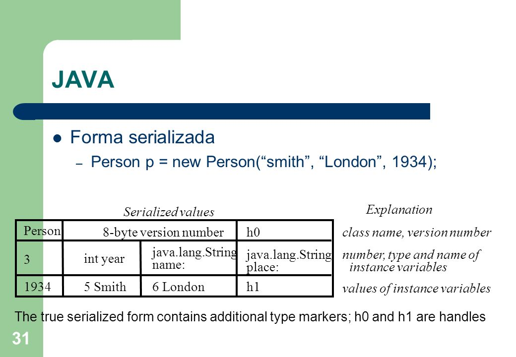 31 JAVA Forma serializada – Person p = new Person(smith, London, 1934); The true serialized form contains additional type markers; h0 and h1 are handl
