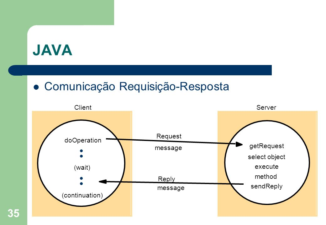 35 JAVA Comunicação Requisição-Resposta Request ServerClient doOperation (wait) (continuation) Reply message getRequest execute method message select