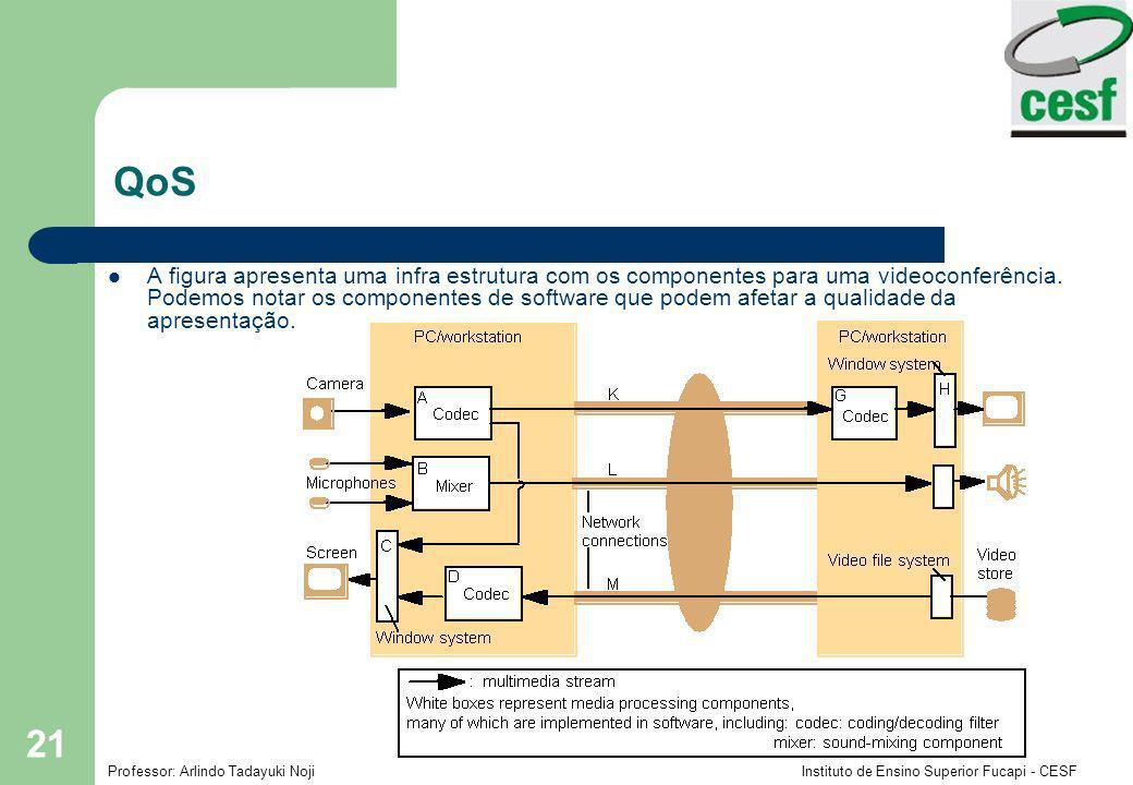 Professor: Arlindo Tadayuki Noji Instituto de Ensino Superior Fucapi - CESF 21 QoS A figura apresenta uma infra estrutura com os componentes para uma