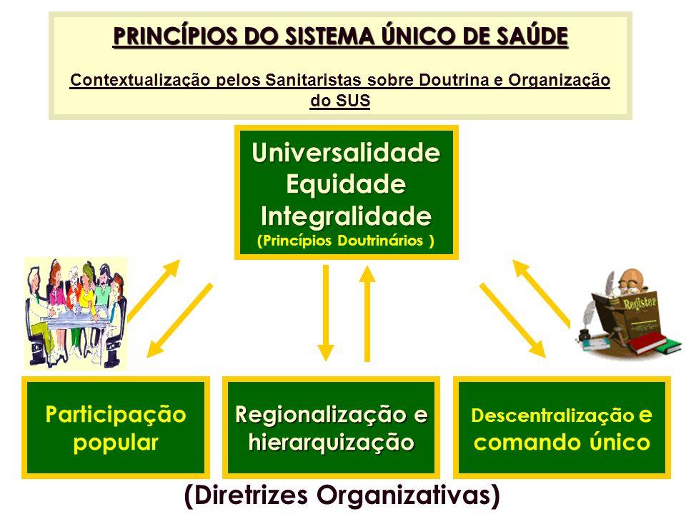 PRINCÍPIOS DO SISTEMA ÚNICO DE SAÚDE Contextualização pelos Sanitaristas sobre Doutrina e Organização do SUS UniversalidadeEquidade Integralidade Inte