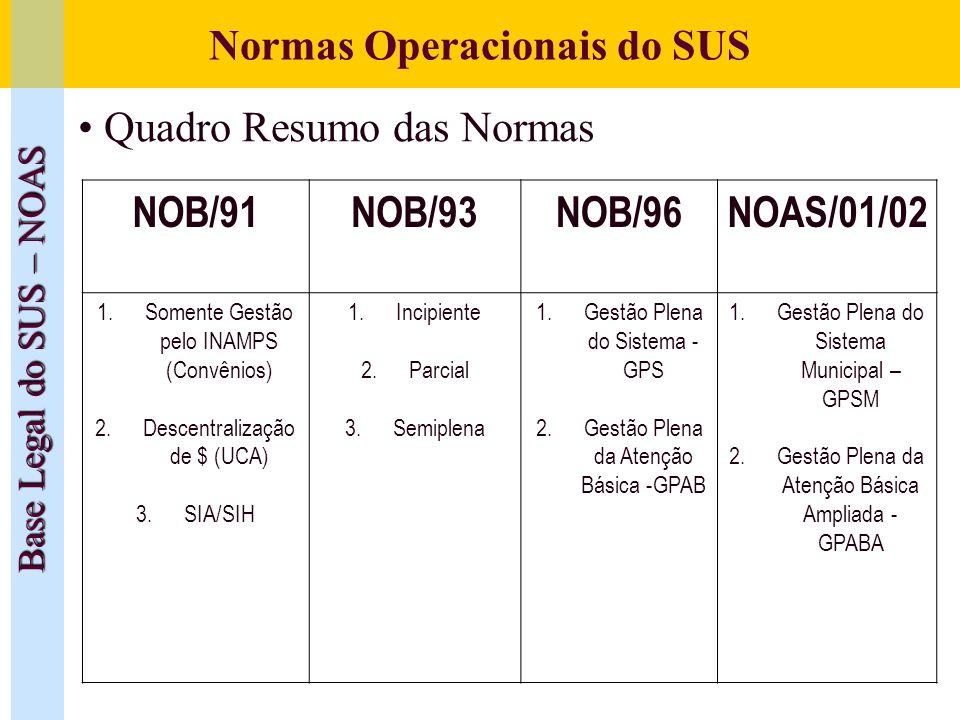 Normas Operacionais do SUS Base Legal do SUS – NOAS Quadro Resumo das Normas NOB/91NOB/93NOB/96NOAS/01/02 1.Somente Gestão pelo INAMPS (Convênios) 2.D