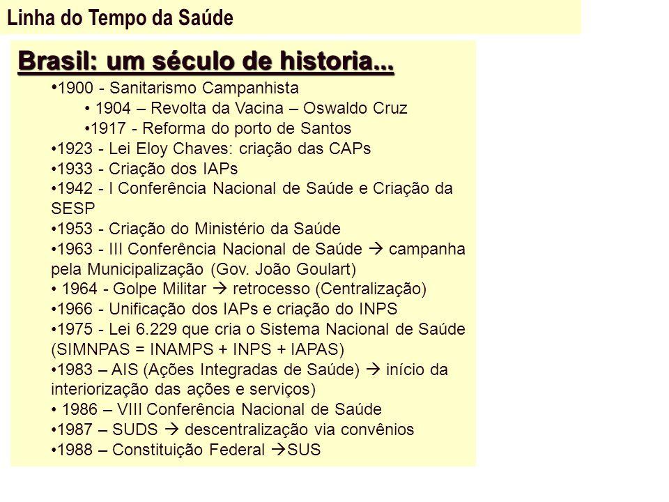 Brasil: um século de historia... 1900 - Sanitarismo Campanhista 1904 – Revolta da Vacina – Oswaldo Cruz 1917 - Reforma do porto de Santos 1923 - Lei E