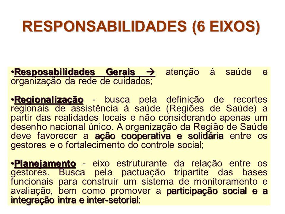 Resposabilidades GeraisResposabilidades Gerais atenção à saúde e organização da rede de cuidados; Regionalização ação cooperativa e solidáriaRegionali