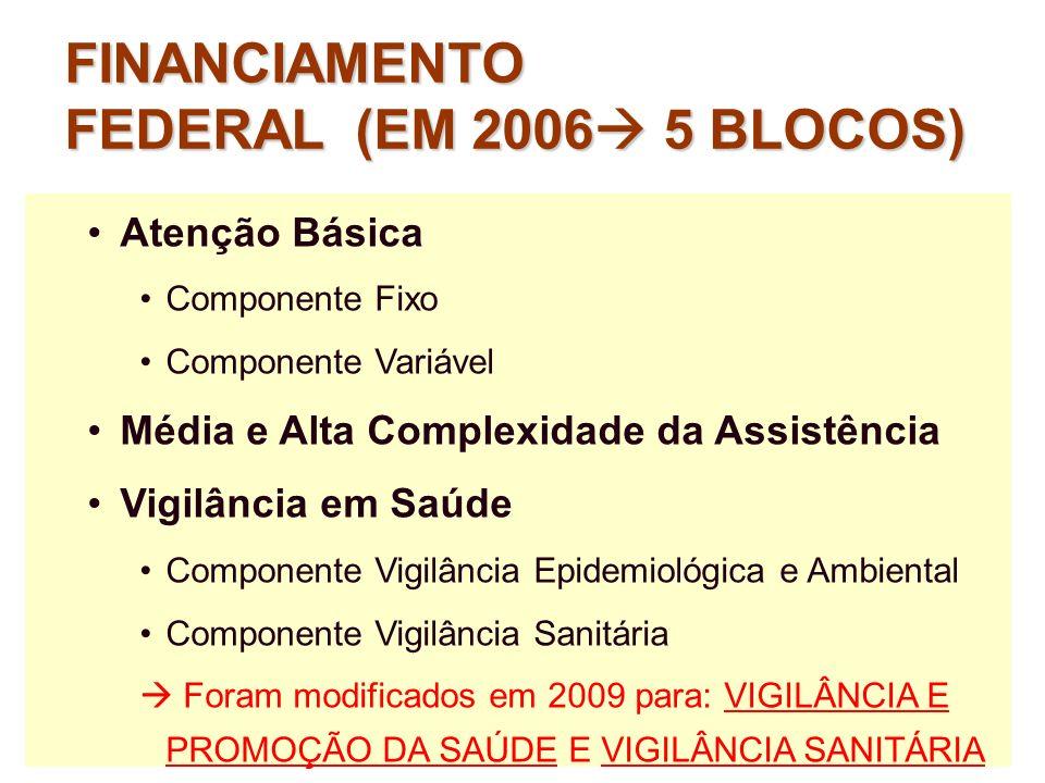 Atenção Básica Componente Fixo Componente Variável Média e Alta Complexidade da Assistência Vigilância em Saúde Componente Vigilância Epidemiológica e