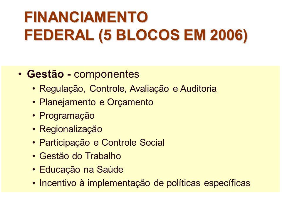 Gestão - componentes Regulação, Controle, Avaliação e Auditoria Planejamento e Orçamento Programação Regionalização Participação e Controle Social Ges