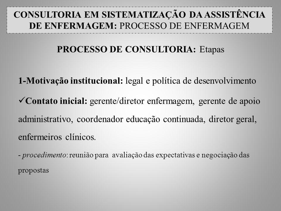 PROCESSO DE CONSULTORIA: Etapas 1-Motivação institucional: legal e política de desenvolvimento Contato inicial: gerente/diretor enfermagem, gerente de
