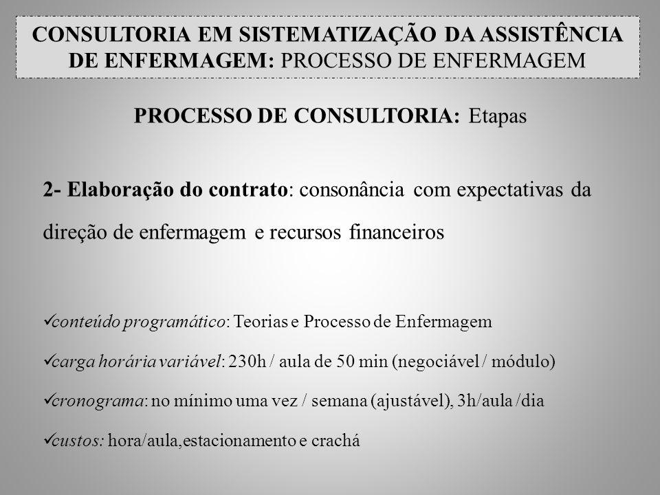 PROCESSO DE CONSULTORIA: Etapas 2- Elaboração do contrato: consonância com expectativas da direção de enfermagem e recursos financeiros conteúdo progr