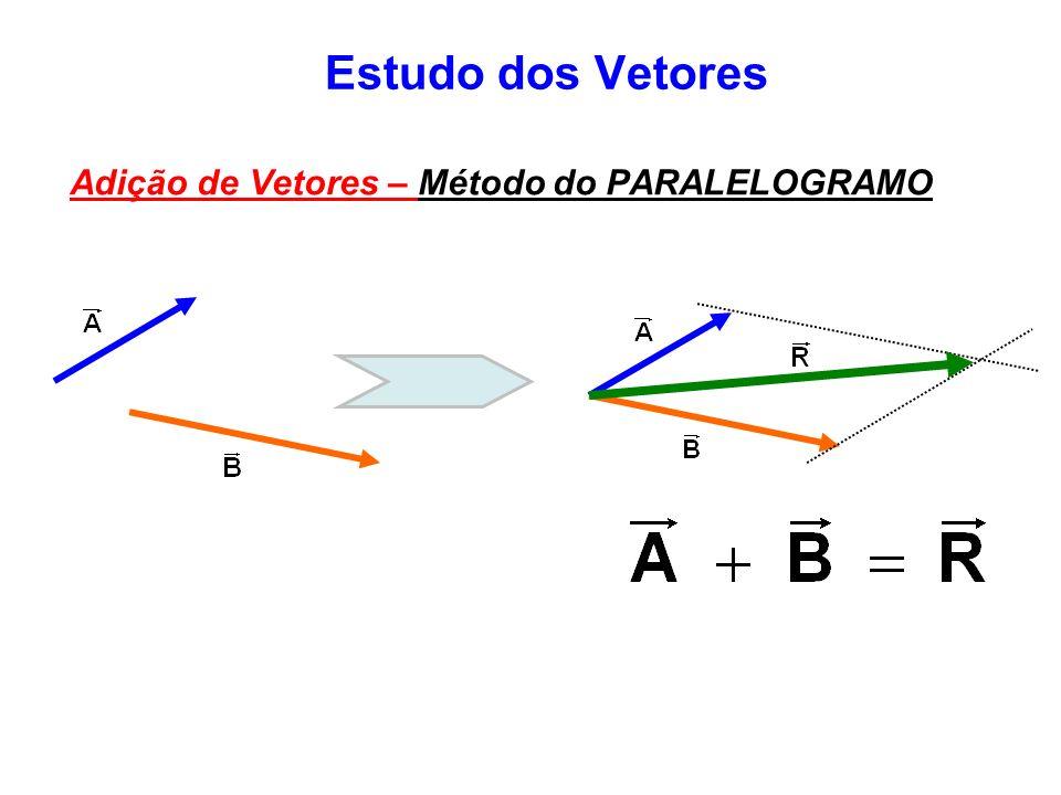 Estudo dos Vetores Adição de Vetores – Método do PARALELOGRAMO