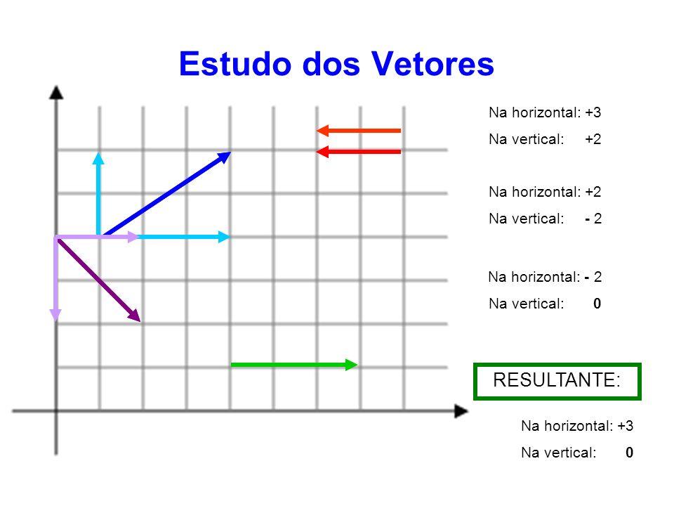 Estudo dos Vetores Subtração de Vetores