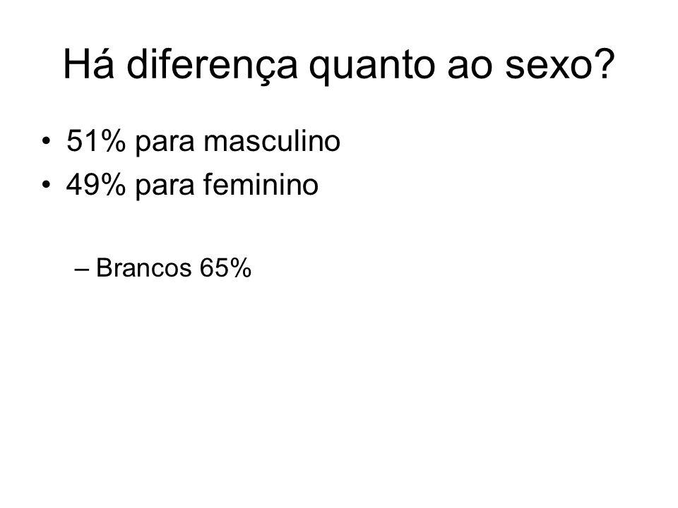 Há diferença quanto ao sexo? 51% para masculino 49% para feminino –Brancos 65%