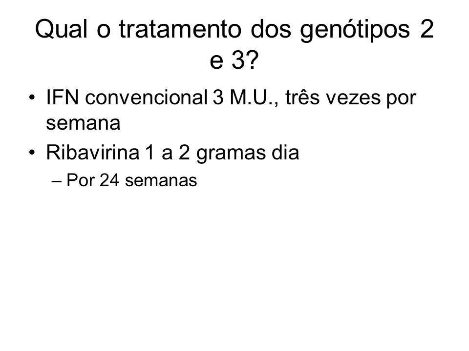 Qual o tratamento dos genótipos 2 e 3? IFN convencional 3 M.U., três vezes por semana Ribavirina 1 a 2 gramas dia –Por 24 semanas
