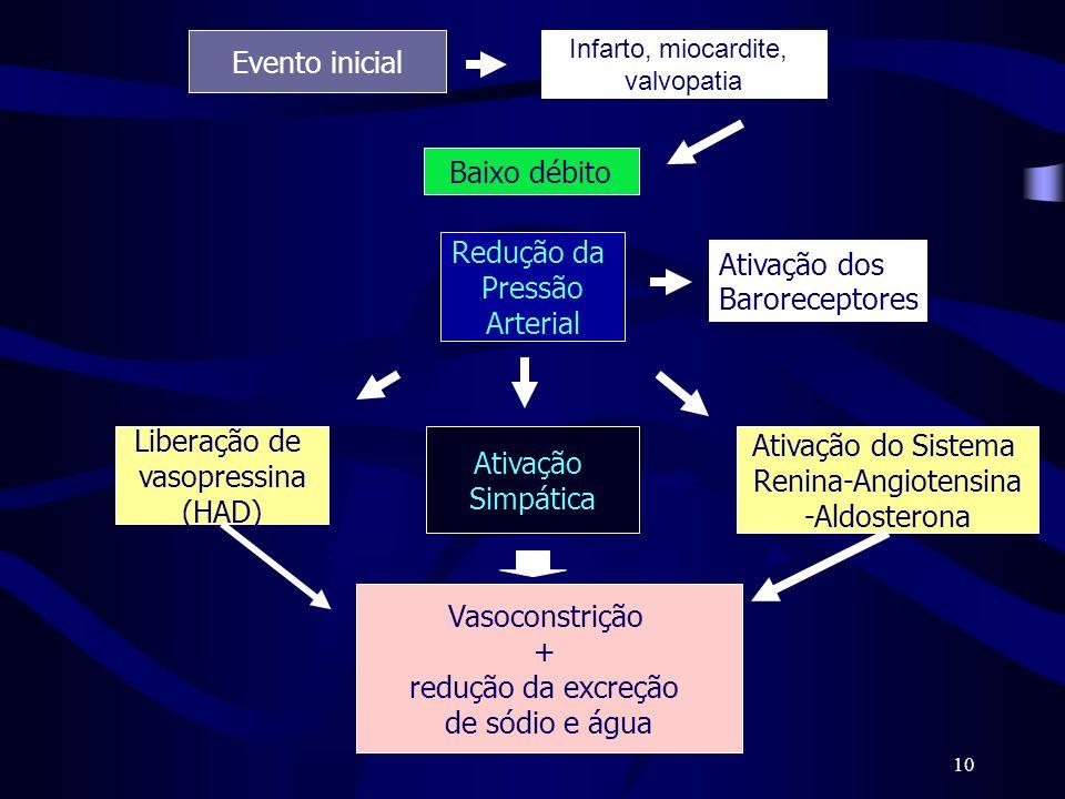 10 Baixo débito Redução da Pressão Arterial Ativação Simpática Liberação de vasopressina (HAD) Ativação do Sistema Renina-Angiotensina -Aldosterona Va