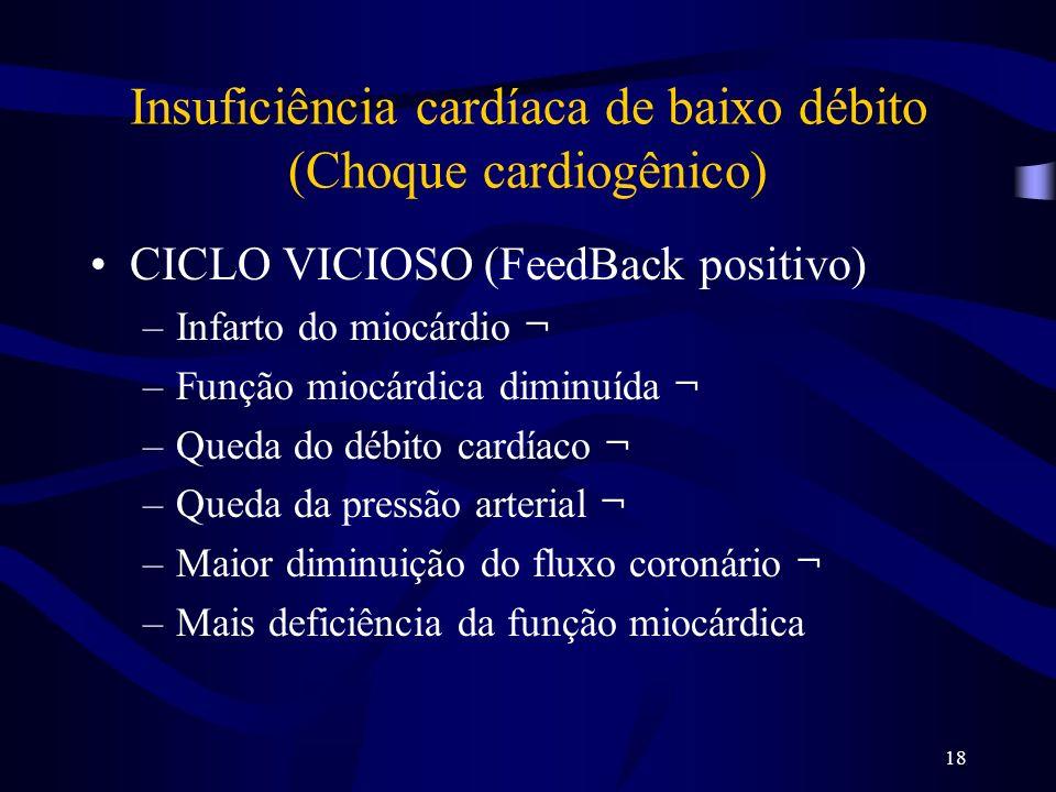 18 Insuficiência cardíaca de baixo débito (Choque cardiogênico) CICLO VICIOSO (FeedBack positivo) –Infarto do miocárdio ¬ –Função miocárdica diminuída