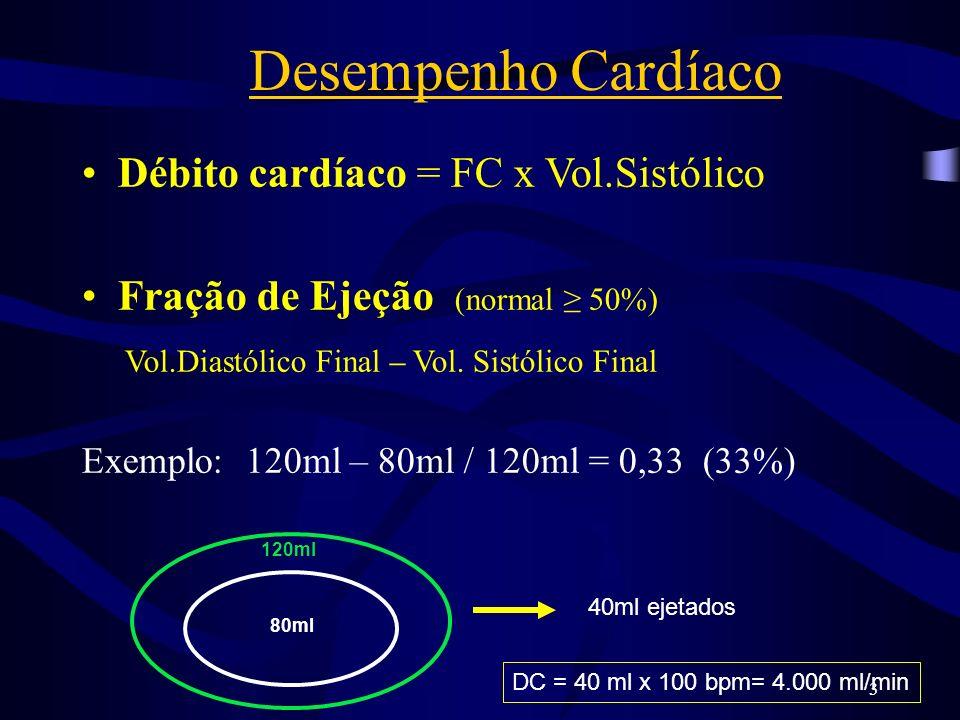 3 Desempenho Cardíaco Débito cardíaco = FC x Vol.Sistólico Fração de Ejeção (normal 50%) Vol.Diastólico Final – Vol. Sistólico Final Exemplo: 120ml –