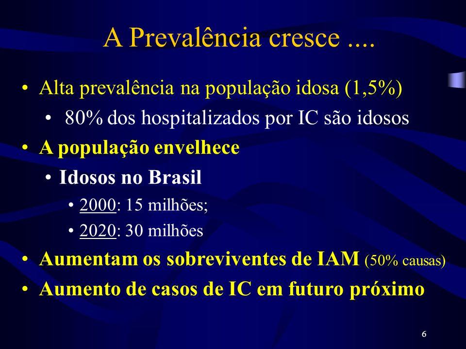 6 A Prevalência cresce.... Alta prevalência na população idosa (1,5%) 80% dos hospitalizados por IC são idosos A população envelhece Idosos no Brasil