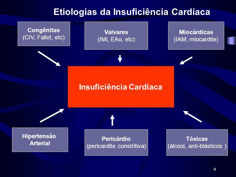 9 Insuficiência Cardíaca Congênitas (CIV, Fallot, etc) Valvares (IMi, EAo, etc) Miocárdicas (IAM, miocardite) Hipertensão Arterial Tóxicas (álcool, an