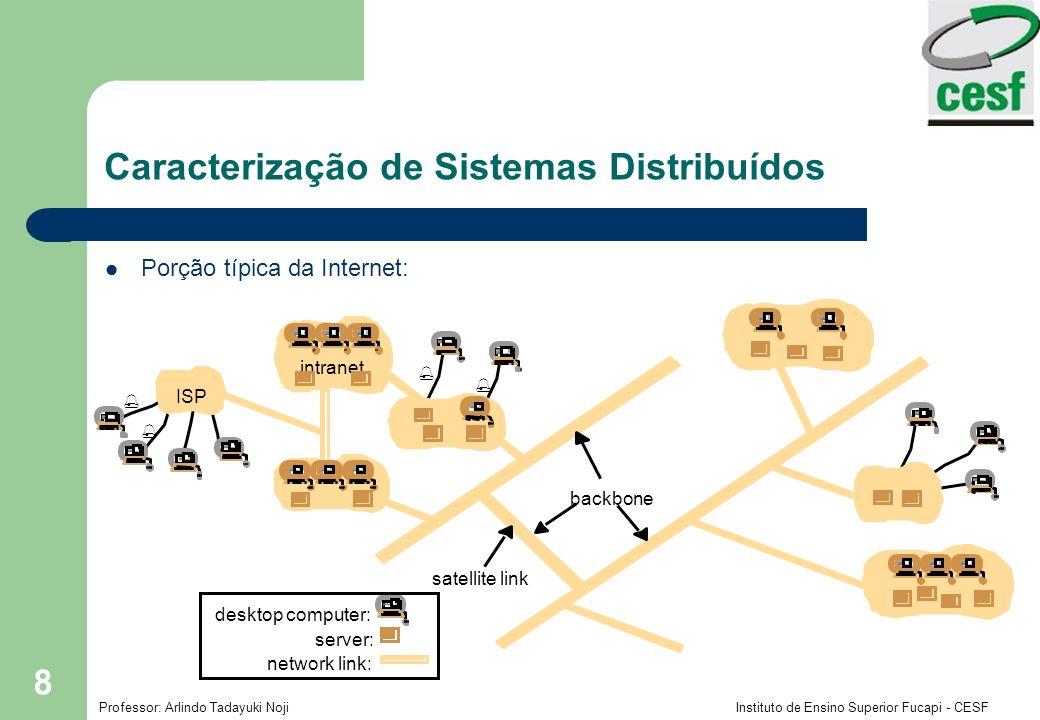 Professor: Arlindo Tadayuki Noji Instituto de Ensino Superior Fucapi - CESF 8 Porção típica da Internet: Caracterização de Sistemas Distribuídos